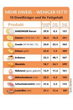 infografik_harzinger_mehr_eiweiss_-_weniger_fett